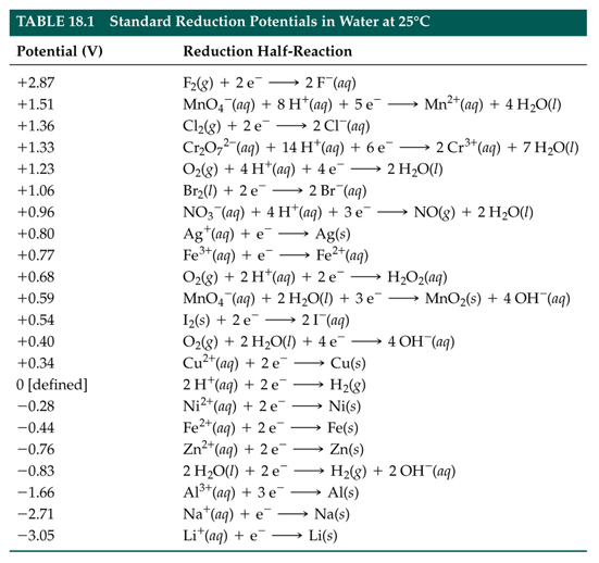 how to make redox table